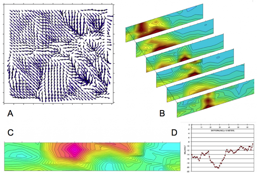 Geophysik Praxis Gravimetrie Induzierte Polarisation Deponie Eigenpotential