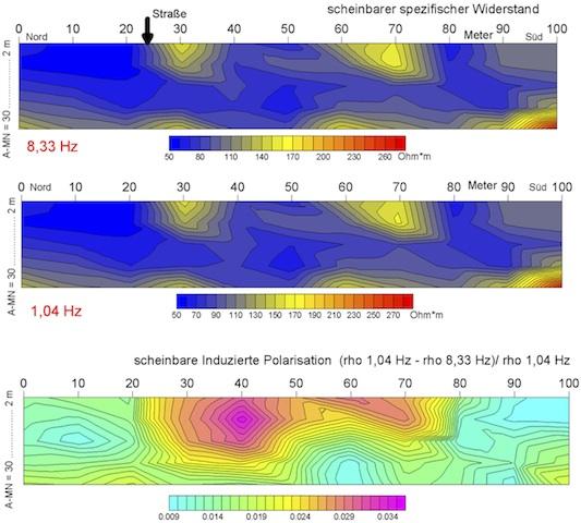 Geophysik Tutorial Umweltgeophysik Deponie Industrie-Altlasten