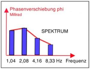 Geophysik Deponie SIP komplexer Widerstand