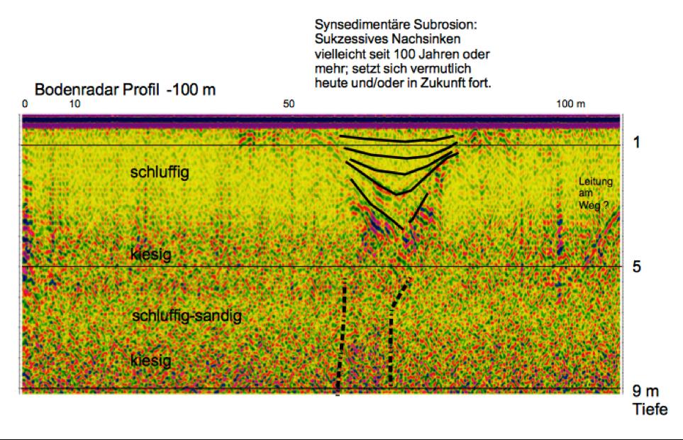 Windkraftanlagen Baugrund Subrosion Geophysik Bodenradar Georadar