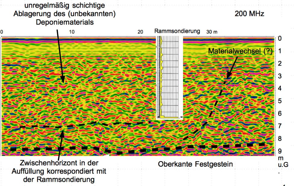Deponie Baugrund für Neubau Bodenradar Georadar Radargramm