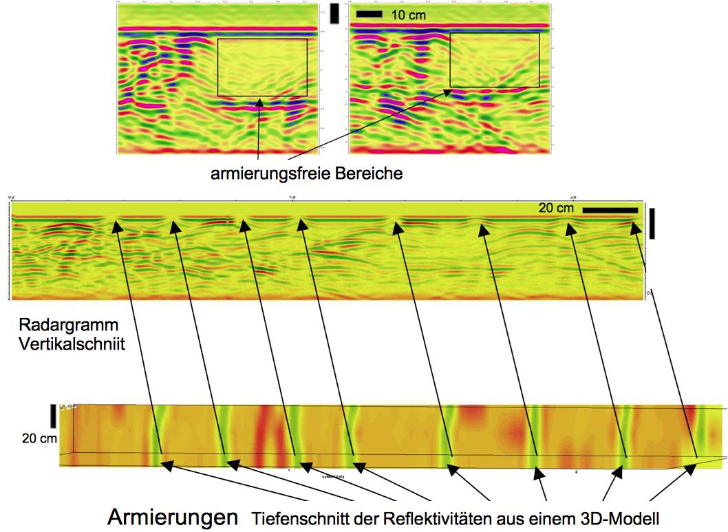 Georadar im Gigahertz-Bereich Überprüfung der Bewehrung