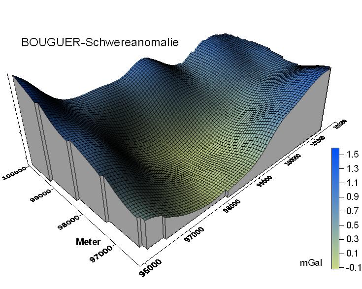 Geophysik Gravimetrie Grundwasser Einzugsgebiet Schadstofftransport