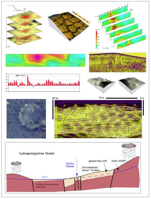 Beispiele der Anwendung der Geophysik-Verfahren Büro für Geophysik